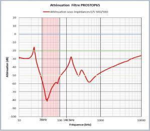 Attenuation filtre prostop65