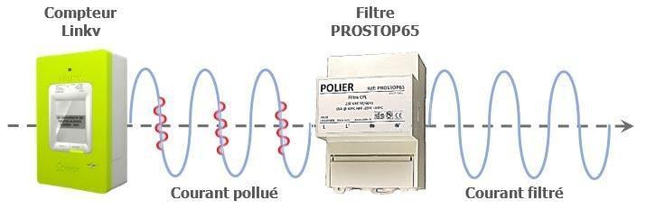 Principe de fonctionnementdu filtre cpl prostop65