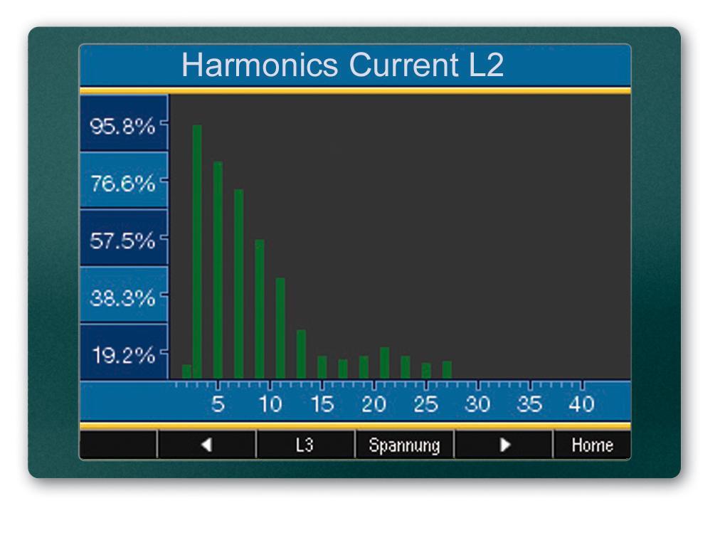 Umg511 harmonique analyse reseau