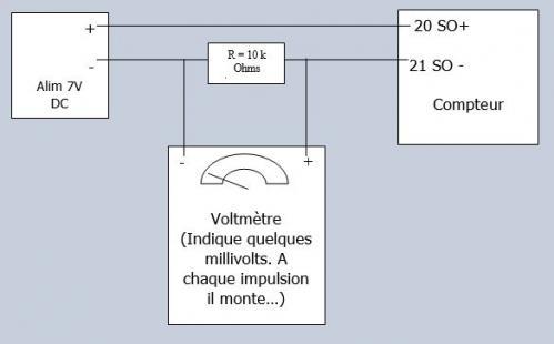 Visualiser sortie impulsion compteur electrique